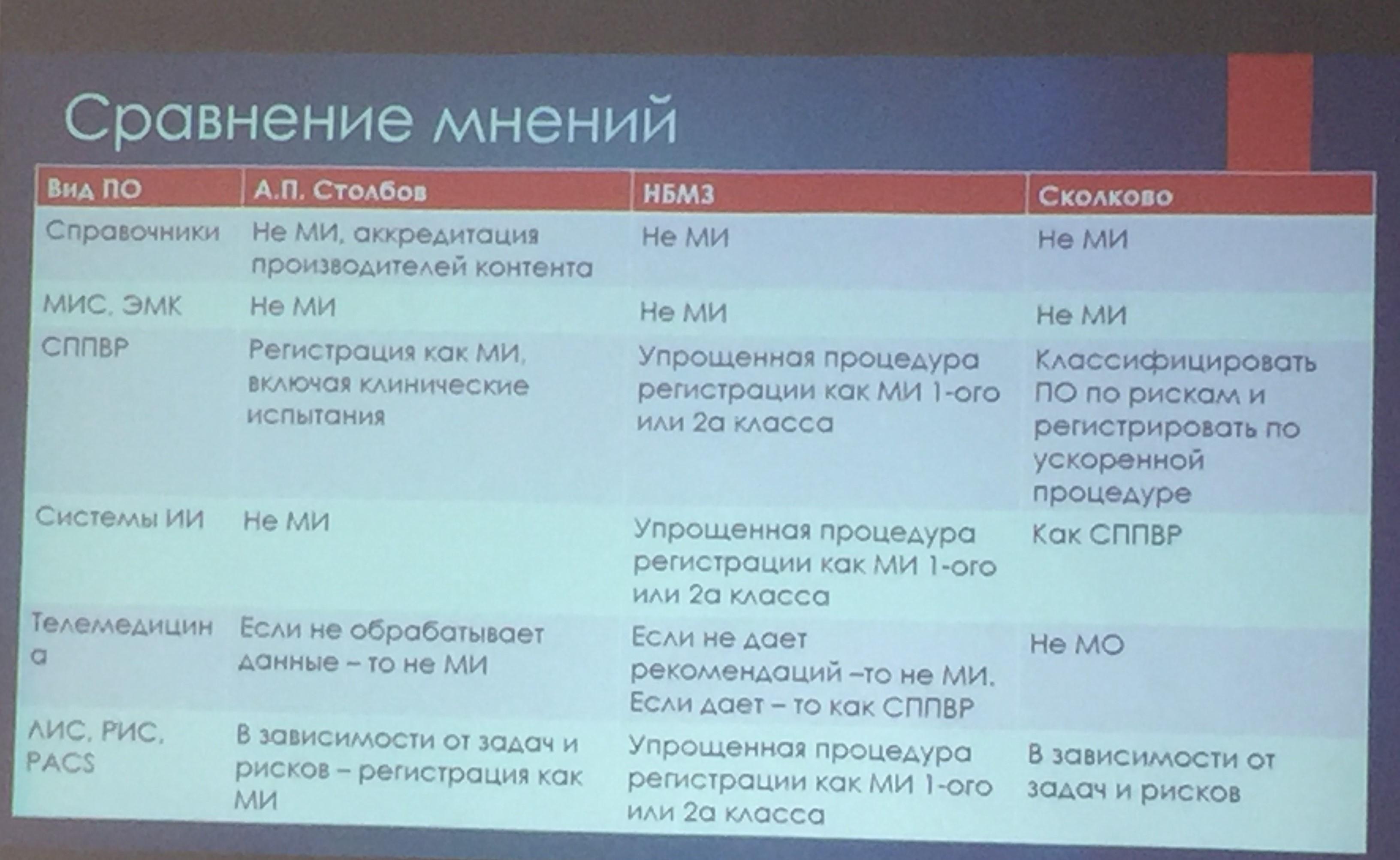 мнения по регистрации медицинского ПО